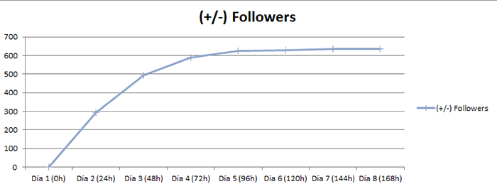 Resultados-estrategia-twitter-EVOLUTION-FOLLOWERS