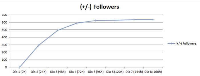 Resultados-estrategia-twitter-EVOLUTION-FOLLOWERS
