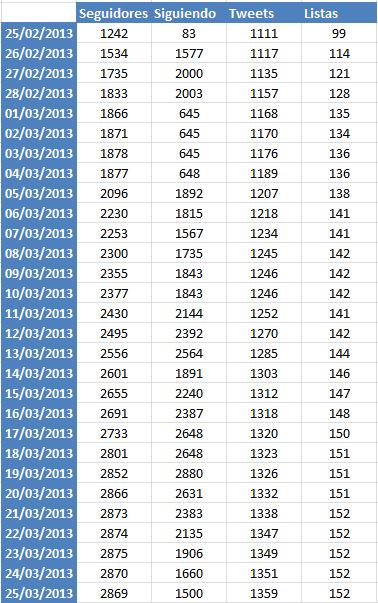 Follwers en Twitter, datos recopilados